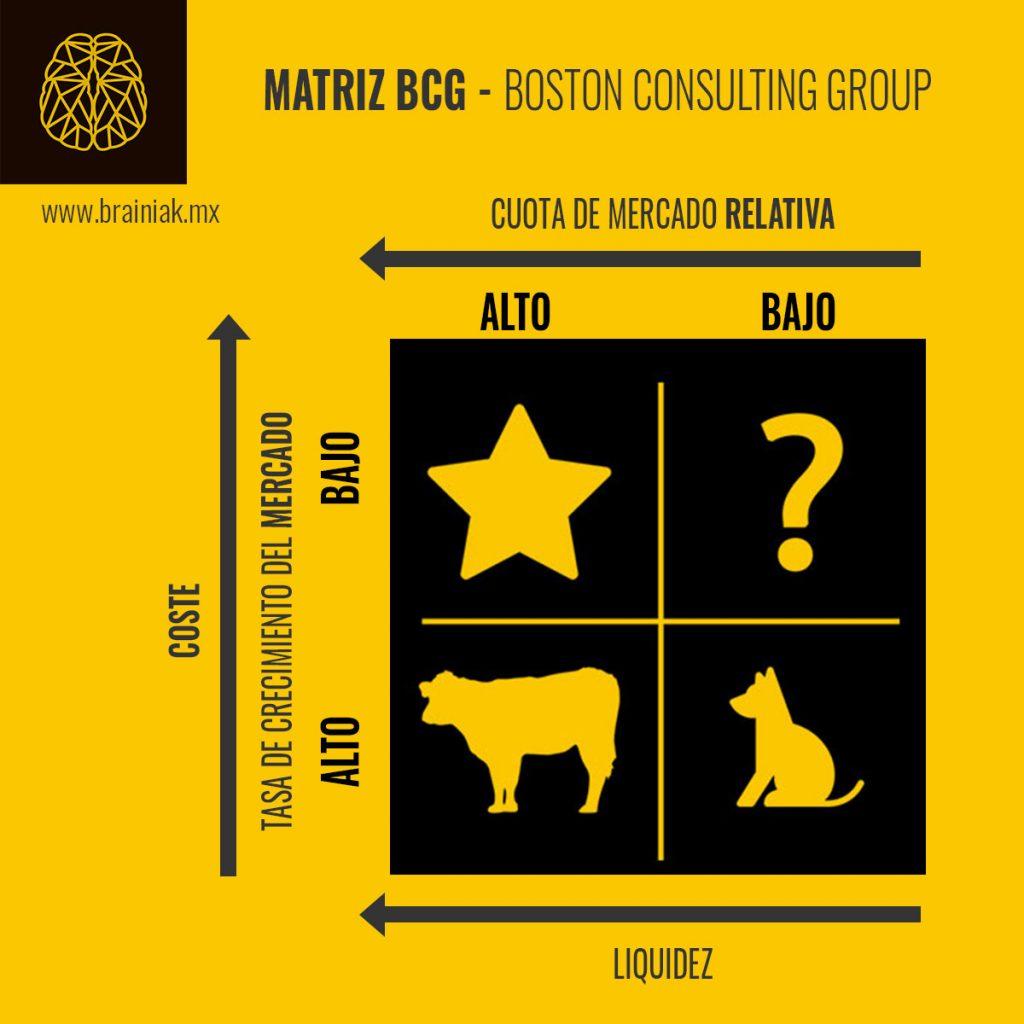 Chart: MATRIZ BCG estrella vaca incógnita perro    tasa de crecimiento, coste vs liquidez vs cuota de mercado relativa